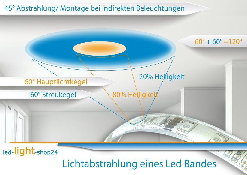 Led Streifen Wohnzimmer: Lichtwirkung Und Abstrahlwinkel Eines Led Strip