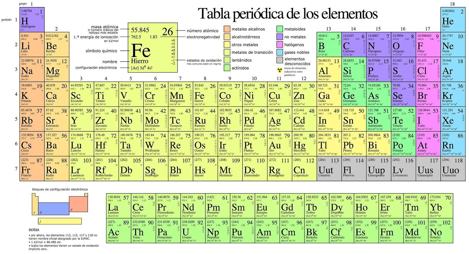 1869 dmitri mendelyev describe la tabla peridica de los 1869 dmitri mendelyev describe la tabla peridica de los elementos qumicos urtaz Gallery