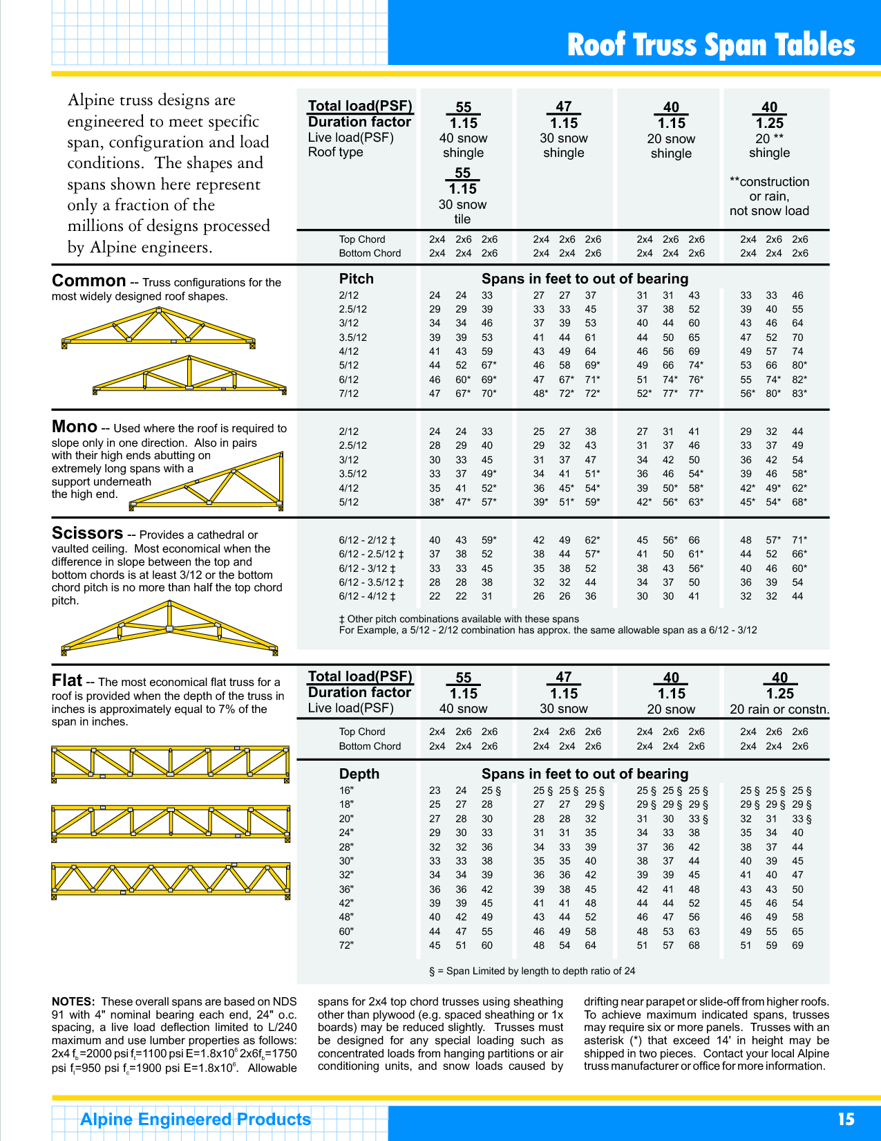 Lumber Dimensions Scope Of Work Template Tools Roof