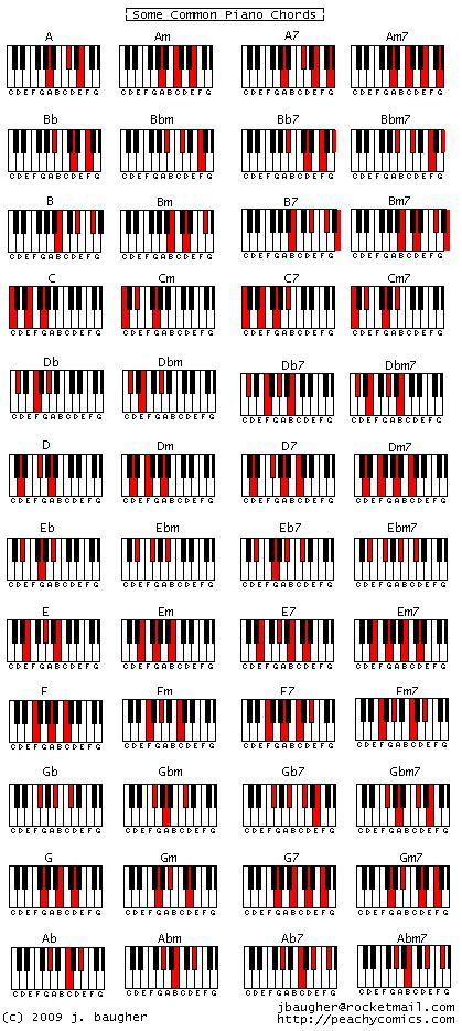 How Learning Piano Can Be Fun For Kids Chart Of Piano Chords