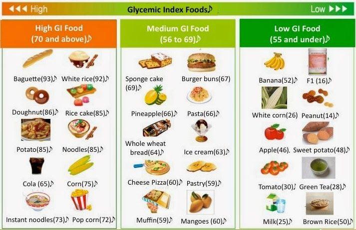 Menu Diet Sehat 30 Hari Cara Menurunkan Berat Badan Low Glycemic Foods Glycemic Index Low Gi Foods