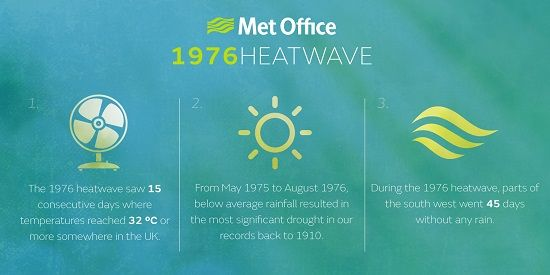 1976 heatwave infographic 1 July 2016 - 40 years ago this weekend temperatures peaked in one of the UK's most memorable heat waves.  The spell of hot weather, from mid-June to the end of August included 15 consecutive days where a maximum temperature of 32C or more was recorded somewhere in the UK. It was one of the most prolonged heat waves within living memory.-