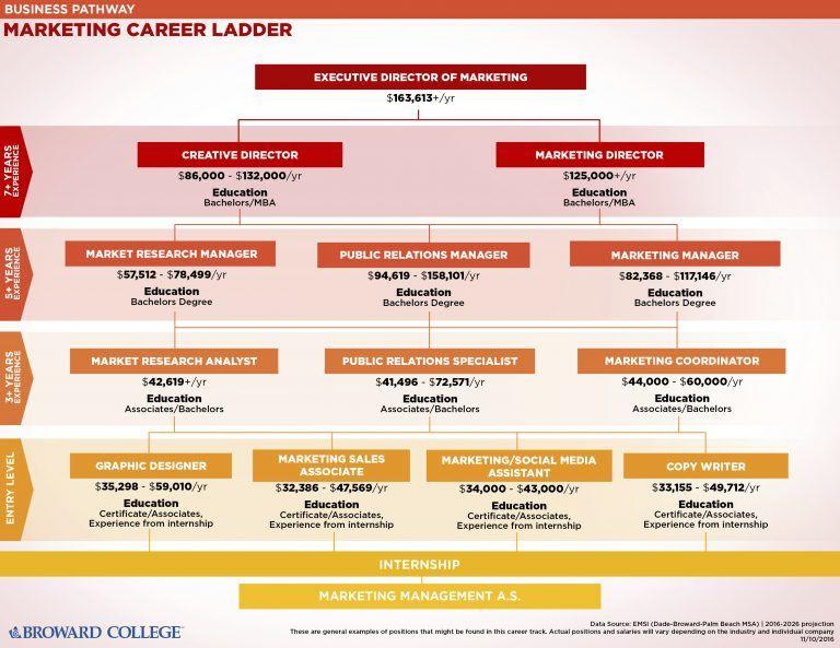 How Broward College Uses Career Ladders To Bring Graduates