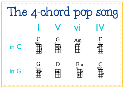 how to write songs on guitar pdf
