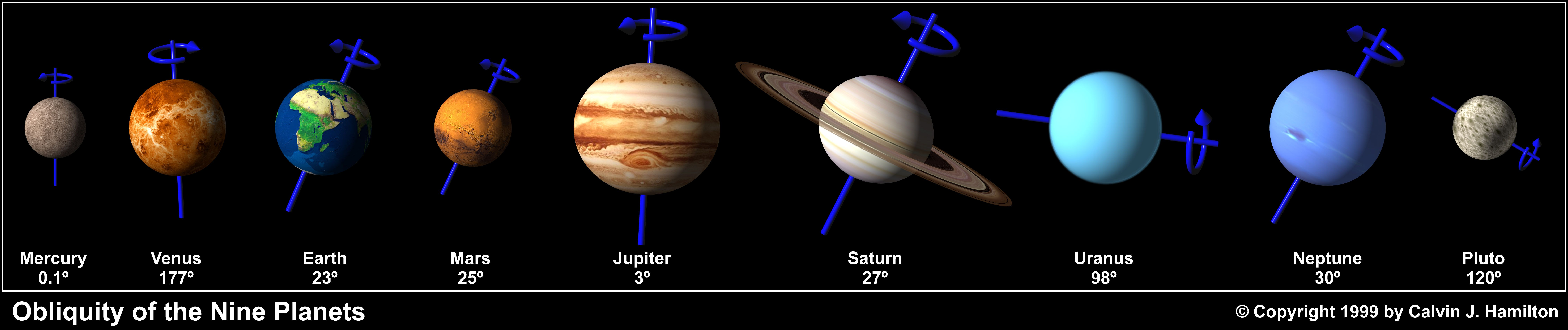 The Obliquity Of The Planets Venus Alone Spins Clockwise