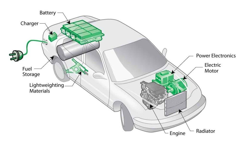 Dont Sweat Over Your Hybrid Car Maintenance It Is Simple Hybrid Car Best Hybrid Cars Car