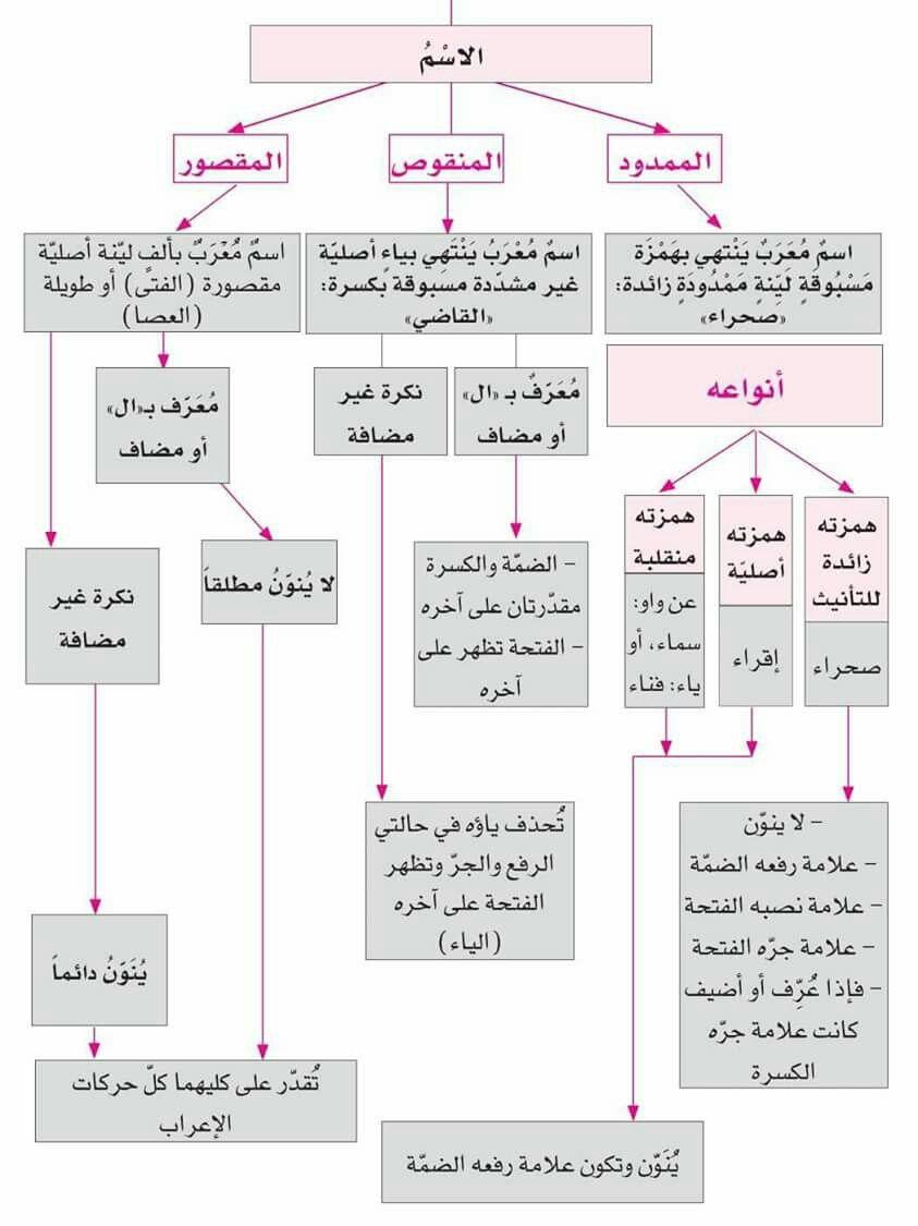 الإسم الممدود المقصور المنقوص Learn Arabic Online Learning Arabic Learn Arabic Language