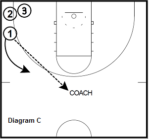 Team 3-Point Shooting Drills with Tim Springer, Coach's