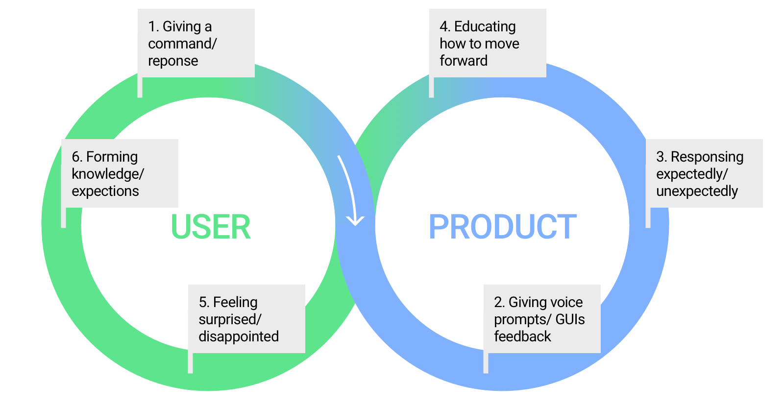 Intro Voice Conversational User Experience And Why The Voice