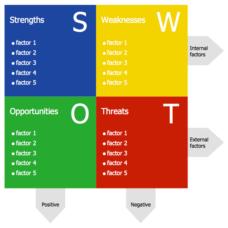 Swot analisys template management swot and tows Free vector program mac