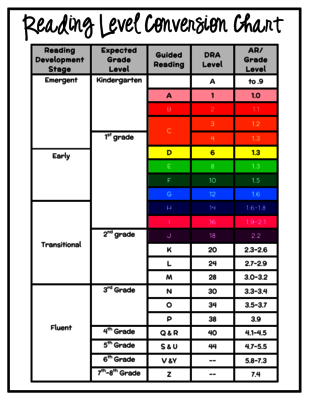 Reading Level Conversion Chart From Teach1stgrade On Teachersnotebook Com 2 Pages Escola Atividades 1