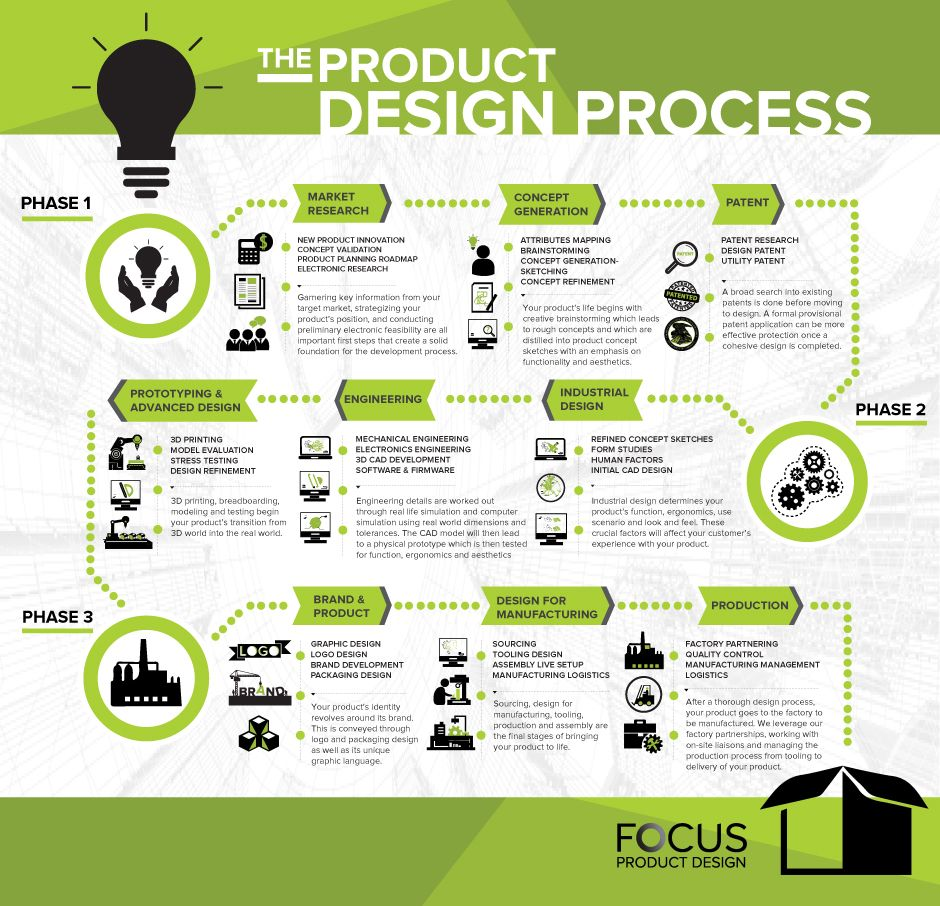 Focus product design web design inspirations pinterest for Ideo product development