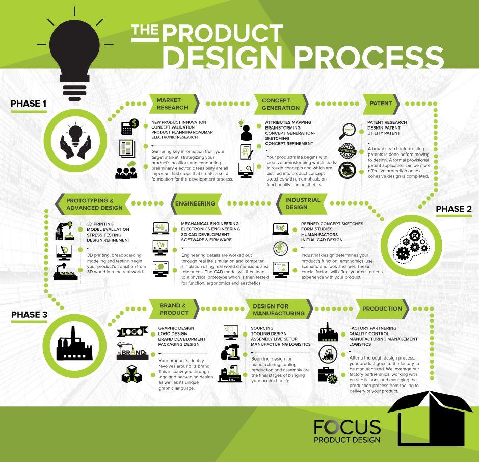 Focus product design web design inspirations pinterest for Ideo product development