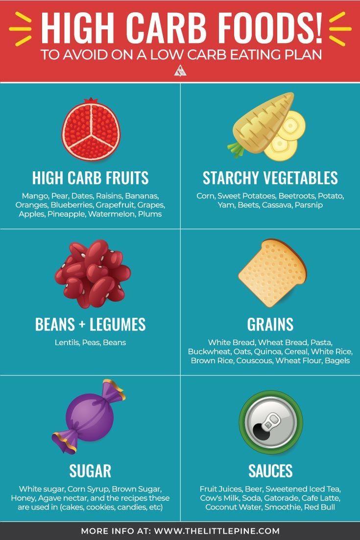 High Carb Foods High carb foods, Healthy high carb foods