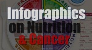 Over 80 beautifully crafted infographics that reveal eye-catching information on nutritional and cancer-related data. Information graphics (or infographics) are graphic visual representations of information, data or knowledge. They present complex information quickly and clearly.