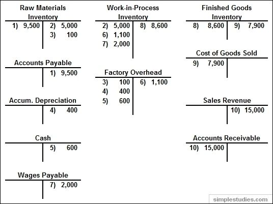 T Chart Accounting Example Printables And Charts Within Example22396