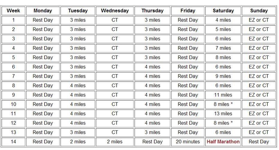 Training schedule for walking a half marathon  www