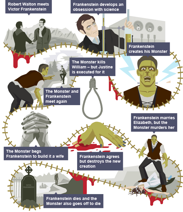 A timeline of the major events in the plot of Frankenstein