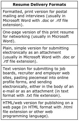 Resume  What File Format To Use  Teaching  Business Comm
