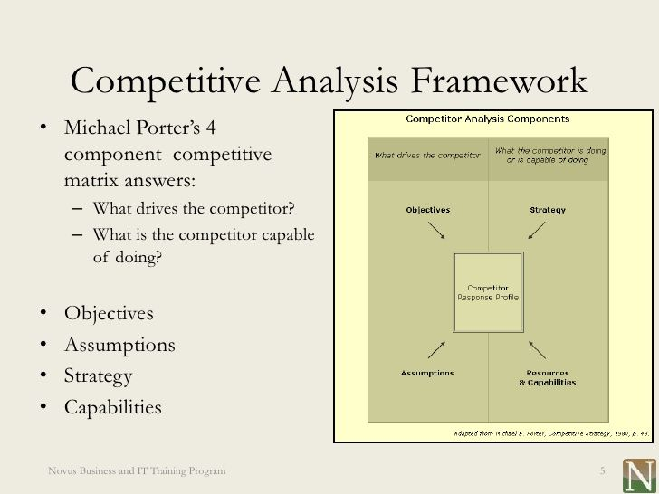 Lesson  Competitive Analysis  Business  Marketing Analysis