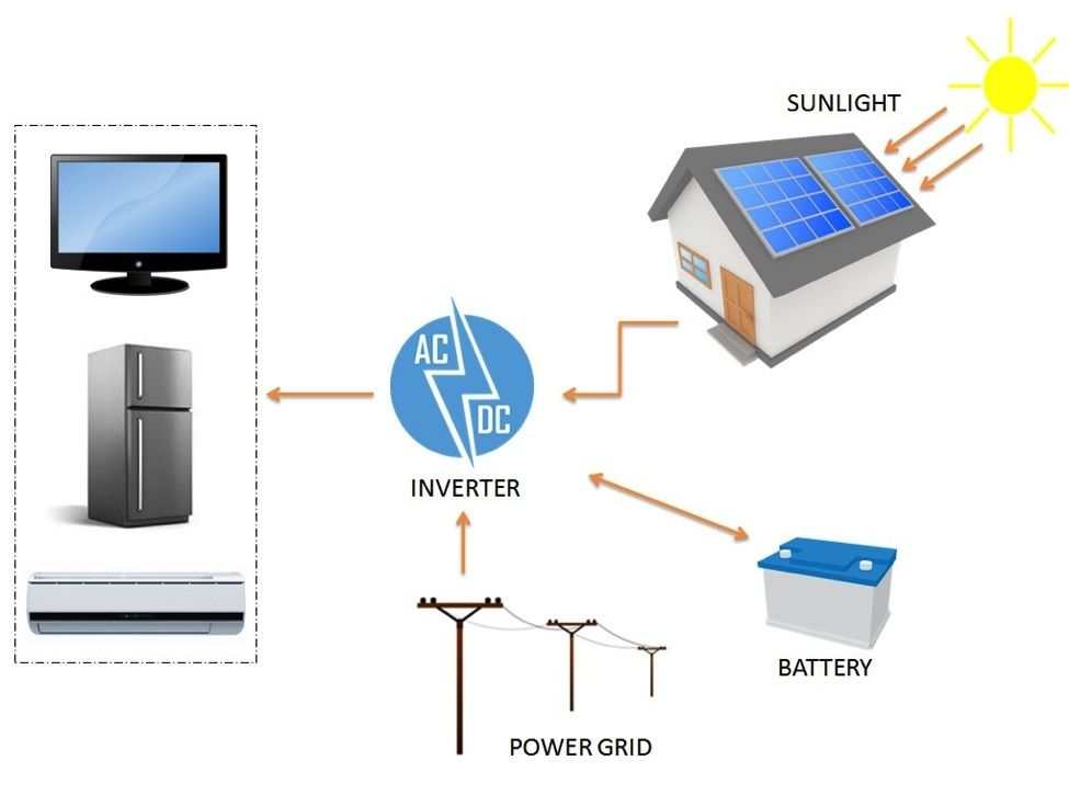 Solar Panel Parts And Components Solar Pv Systems Solar Pv Solar Photovoltaic System