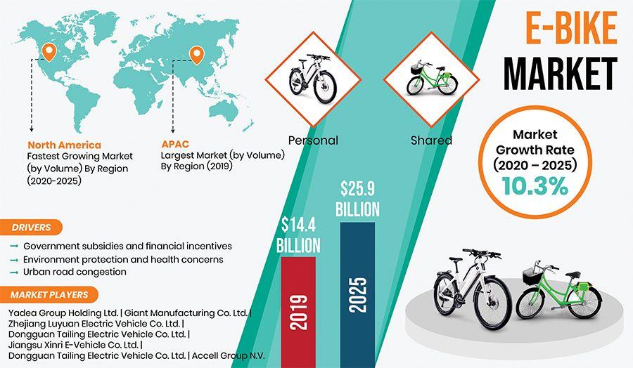 Valued At 14 4 Billion In 2019 The Global E Bike Market Is