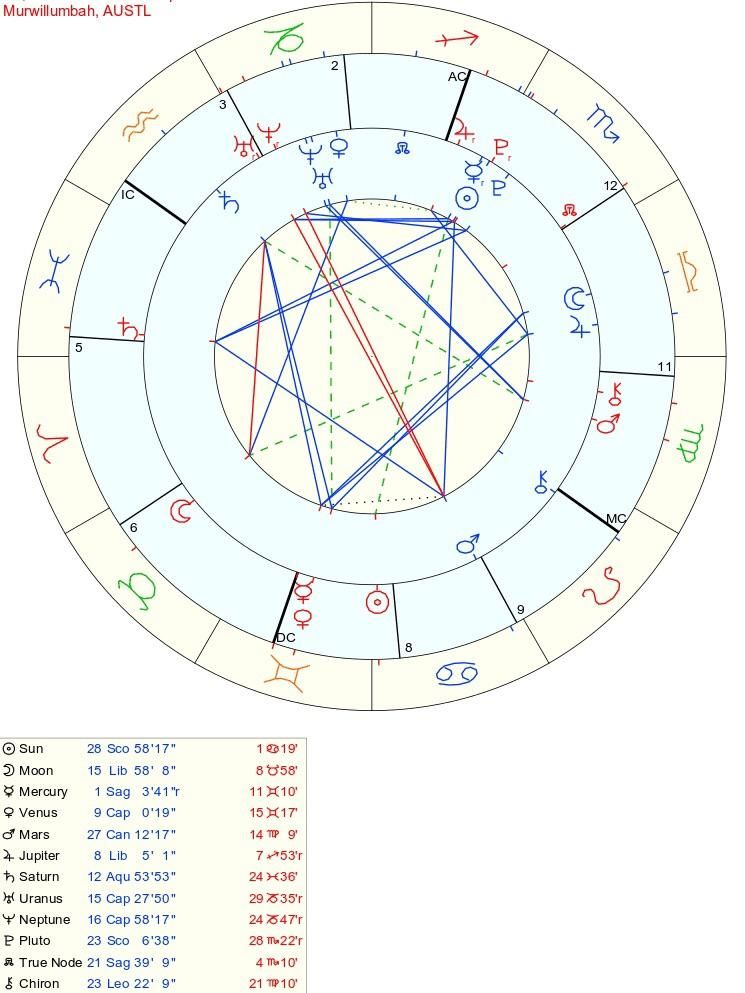 Ive Been Seeing Someone For A Few Weeks Now I Dont Know Anything On How To Read Synastry Charts Is That A Grand Learn Astrology Weekly Astrology Birth Chart