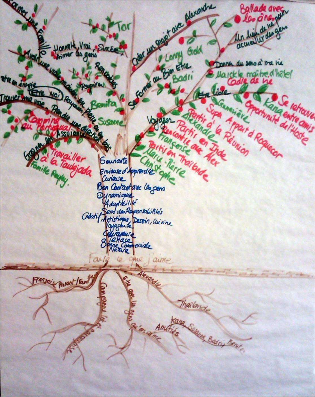 r aliser son arbre de vie symbolique psiho pinterest arbre de vie vie et d veloppement. Black Bedroom Furniture Sets. Home Design Ideas