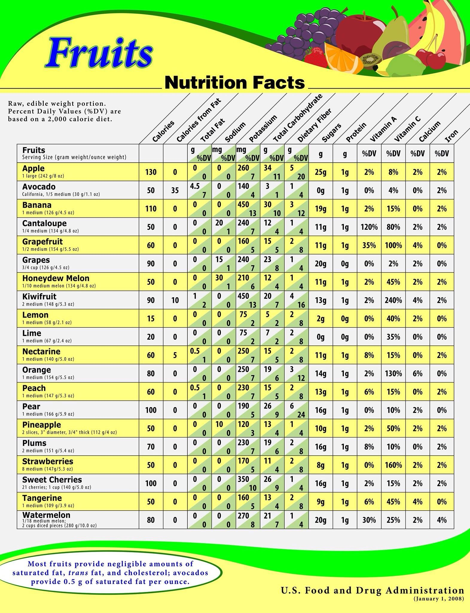 Please Dont Be Afraid Of The Sugar Content In Fruit Our Cells Need It Fruit Sugar I Fruit Nutrition Facts Vegetable Nutrition Facts Vegetable Calorie Chart