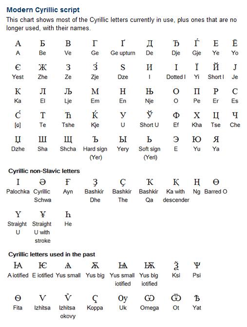 Modern Cyrillic script  The Cyrillic alphabet has been