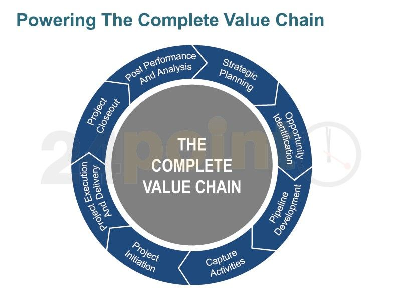 value chain analysis in walt disney world Customer experience: key to disney's contributed greatly to disney's brand value success in 2010, the walt disney company had an a world set apart diana.