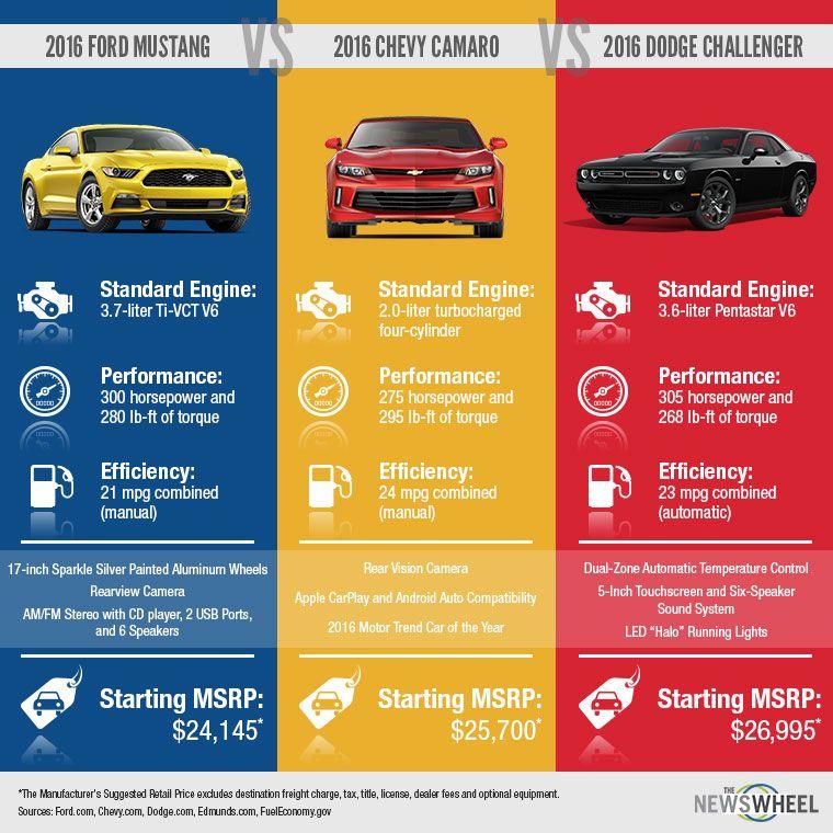 Mustang Vs Camaro Vs Challenger Chevy Camaro 2016 Ford Mustang
