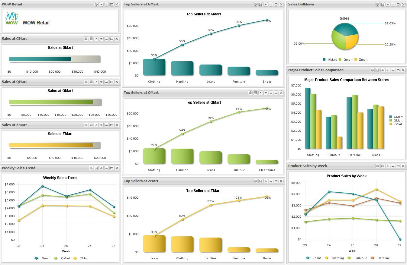Dashboard design templates google search pm with msexcel template alramifo Gallery