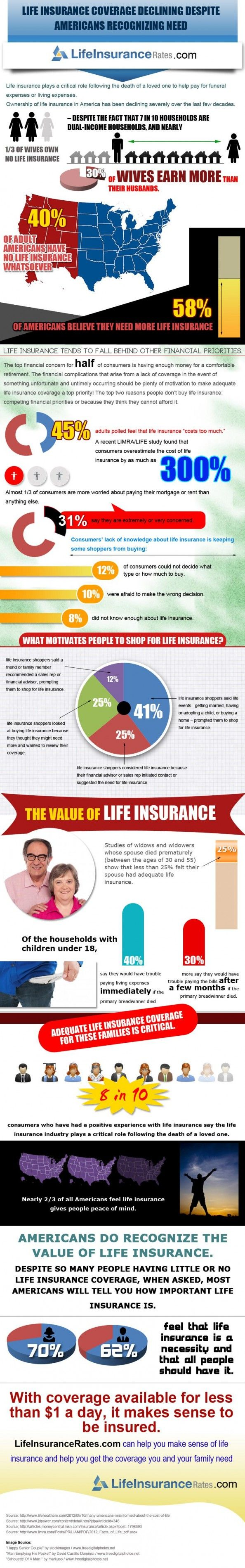 Life Insurance Coverage Declining Despite Americans Recognizing