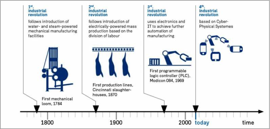 Manufacturing The Future Industry 4 0
