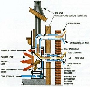 gas fireplace flue design - Google Search