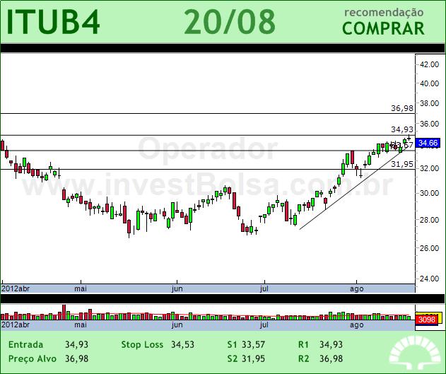 ITAUUNIBANCO - ITUB4 - 20/08/2012 #ITUB4 #analises #bovespa