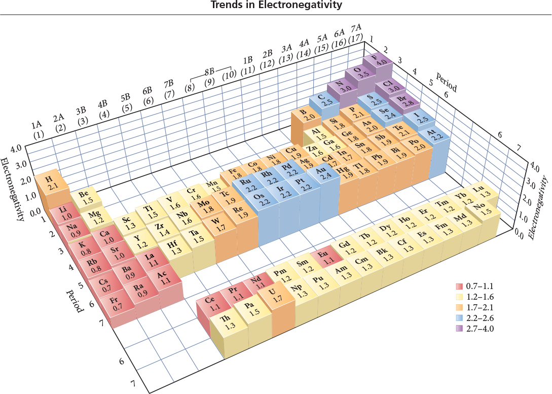 Electronegativity Table  Chemistry Diagrams