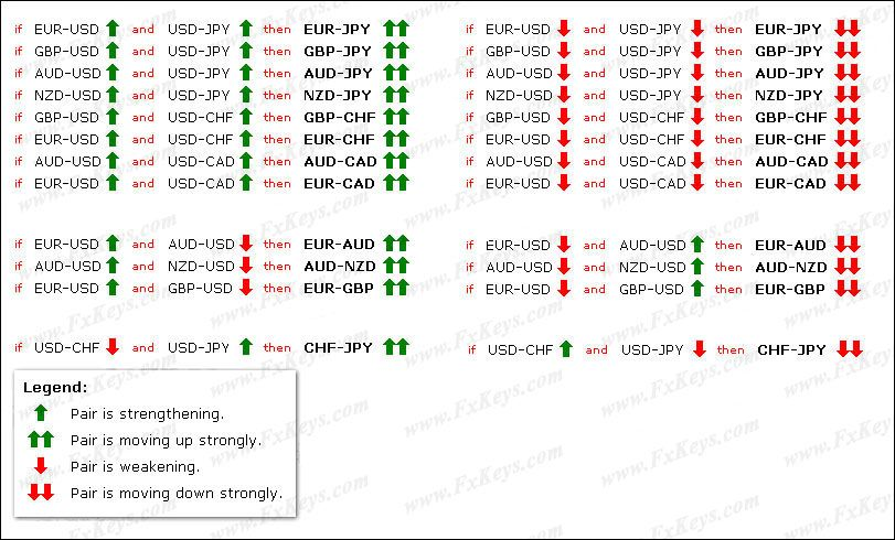 Currency Pairs Correlation In Forex Market Cross Currency Pairs
