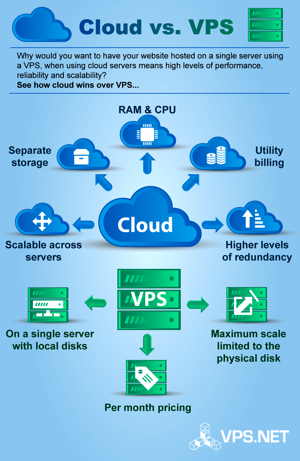 40++ Cloud hosting vs vps which is better info
