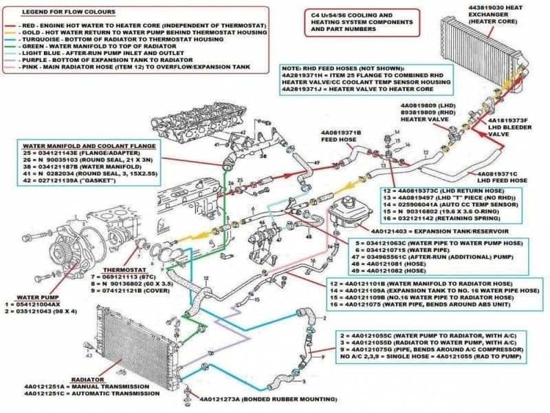 Locations Of Potential Sources Of Aan Coolant Leaks? | Audi tt, Radiator  thermostat, Audi | Audi Engine Cooling Diagram |  | Pinterest