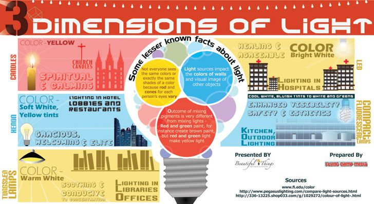 3 Dimensions Of Light Infographic Shows How Lighting And