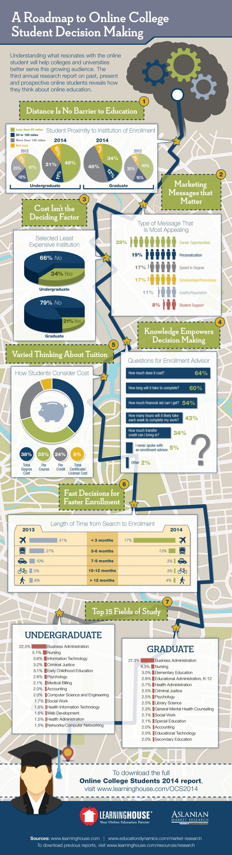 A-Roadmap-to-Online-College-Student-Decision-Making-Infographic-The-Learning-House