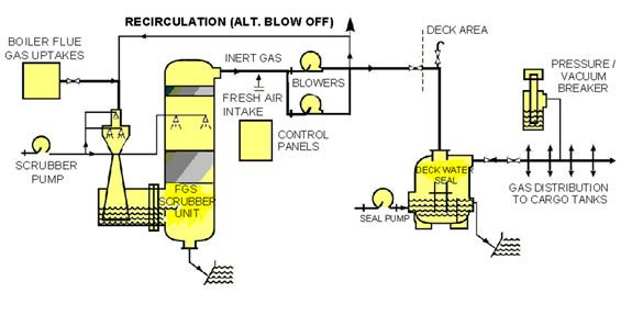 What are the requirements for Inert Gas or IG Plant on Tanker Ships
