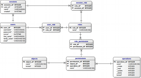nist rbac data model