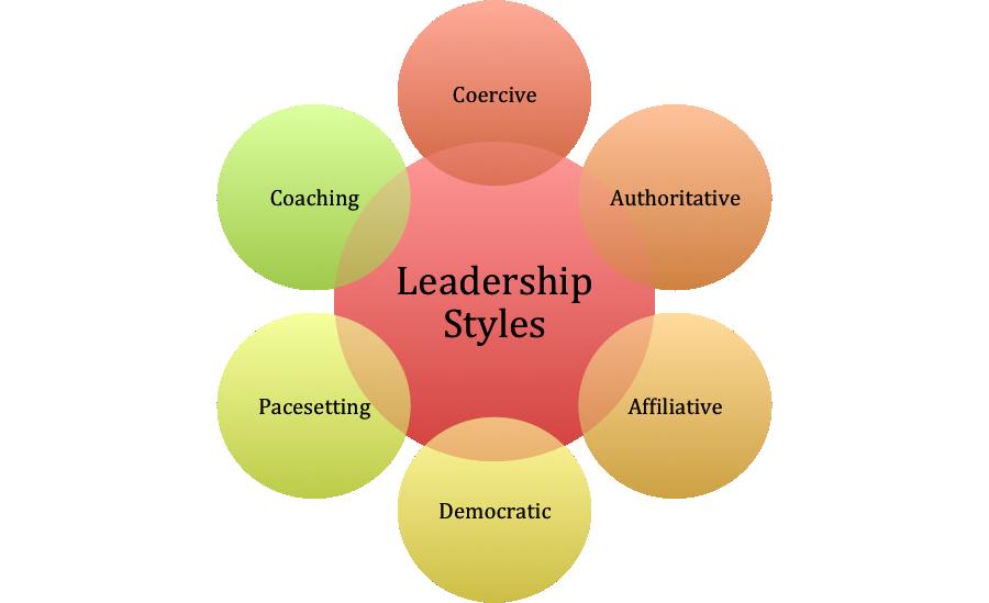 leadership styles Study Purpose only. Leadership