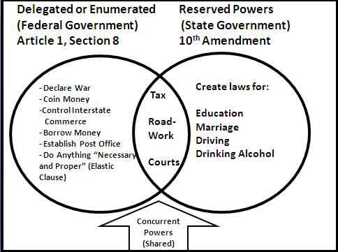 Federalism Delegated Enumerated Powers Federal Government