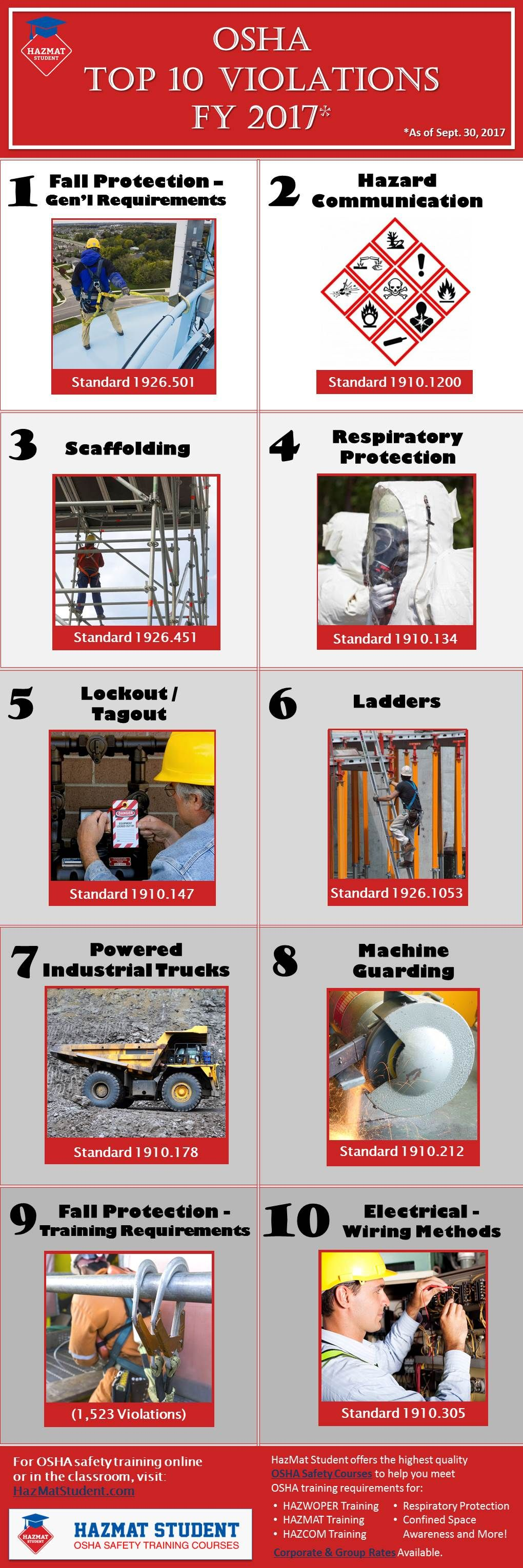 OSHA Top 10 Violations Occupational health and safety