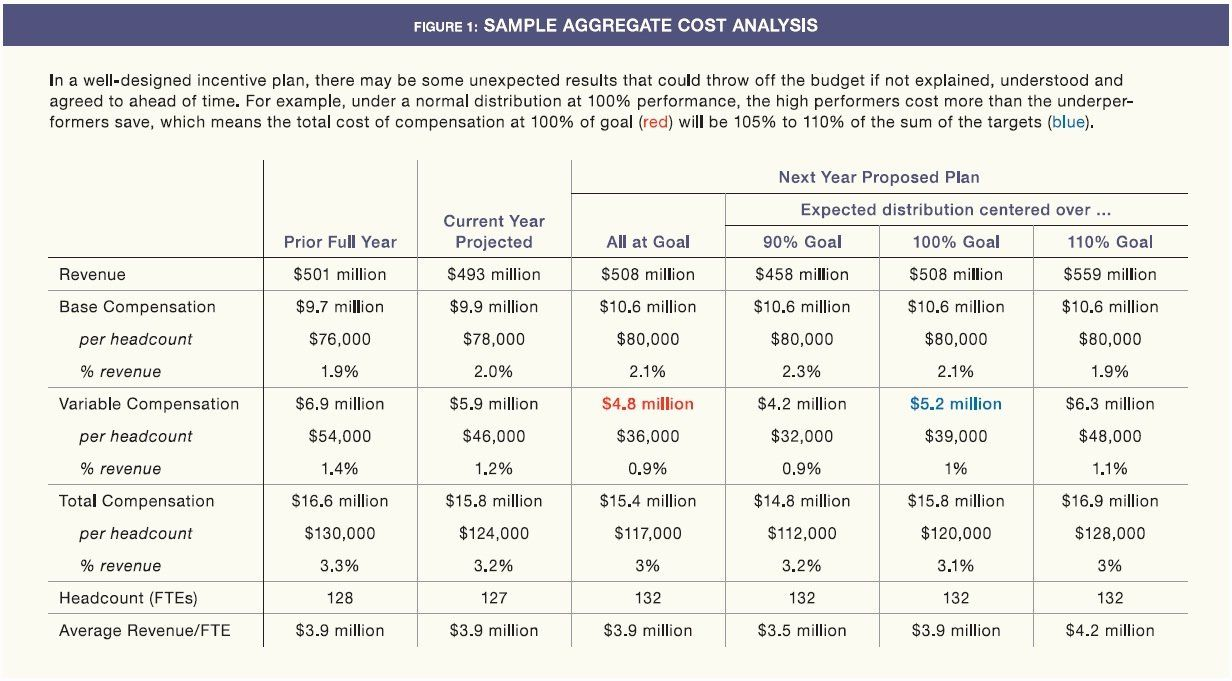 40 Sales Compensation Plan Template in 2020 (With images ...