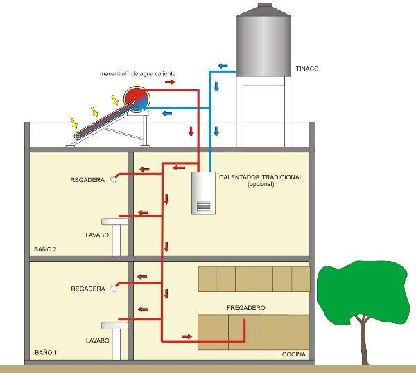 Calentador Solar Instalacion Buscar Con Google Casa
